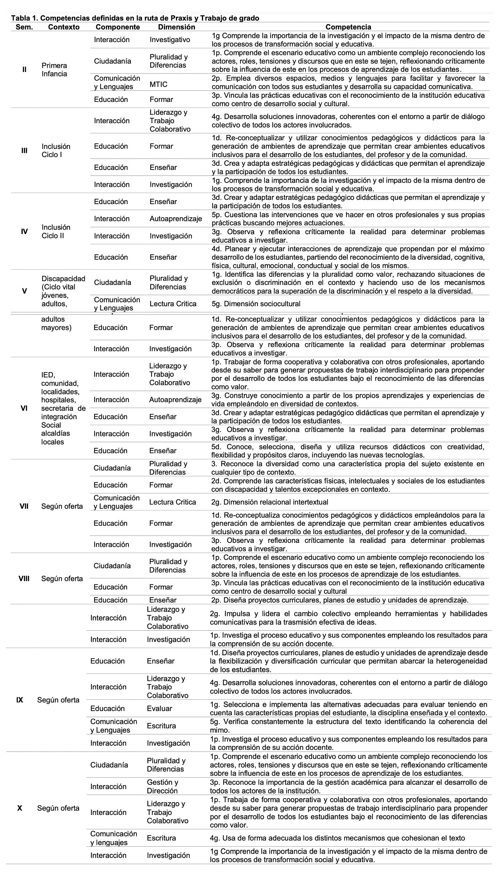 Tabla d competencias definidas en la ruta de praxis y trabajo de grado